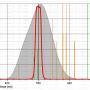 """Filtr Astronomik 1.25"""" OIII"""