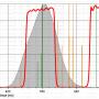 """Filtr Astronomik 1.25"""" CLS"""