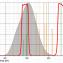 """Filtr Astronomik 1.25"""" UHC"""