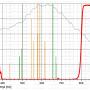 """Filtr Astronomik 1.25"""" ProPlanet 807 IR-pass"""