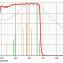 "Filtr Astronomik 1.25"" L-Filter UV+IR Block"