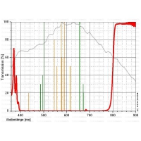 "Filtr Astronomik ProPlanet 807 2"" IR bandpass"