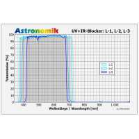 Filtr Astronomik Luminance L-3 50x50mm UV-IR cutting, unmounted
