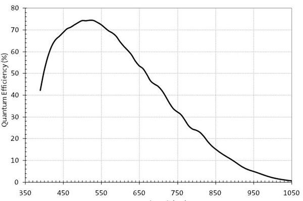 ge-graf1